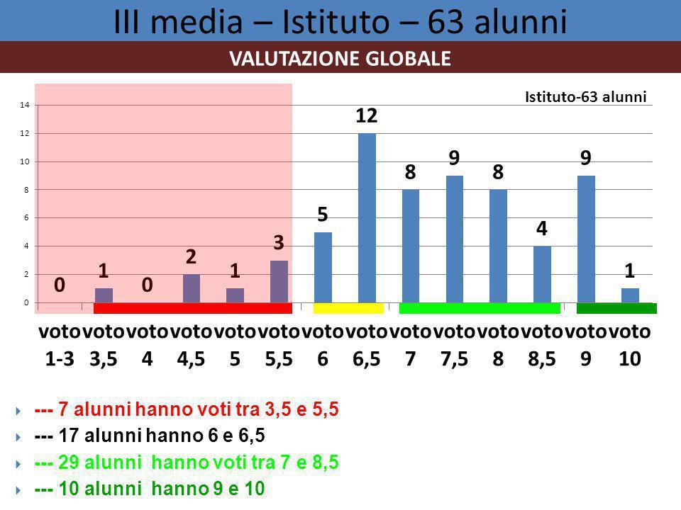 III media – Istituto – 63 alunni VALUTAZIONE GLOBALE  --- 7 alunni hanno voti tra 3,5 e 5,5  --- 17 alunni hanno 6 e 6,5  --- 29 alunni hanno voti tra 7 e 8,5  --- 10 alunni hanno 9 e 10