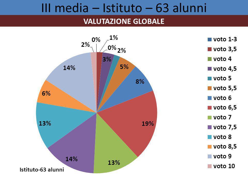 III media – Istituto – 63 alunni VALUTAZIONE GLOBALE