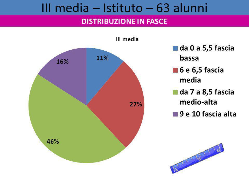 III media – Istituto – 63 alunni DISTRIBUZIONE IN FASCE