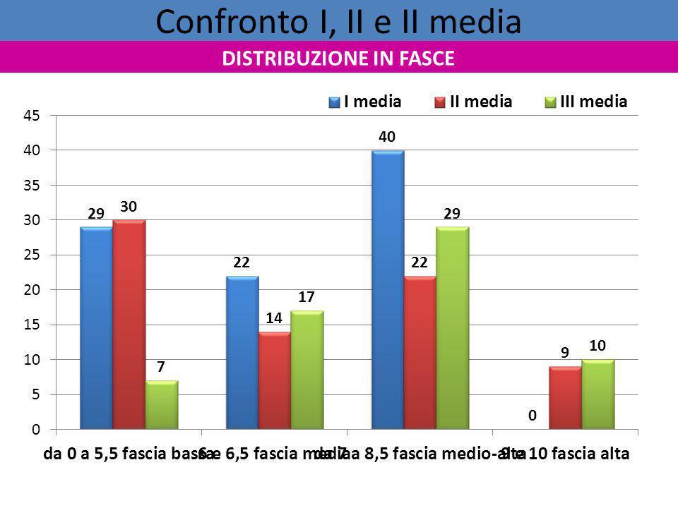 Confronto I, II e II media DISTRIBUZIONE IN FASCE
