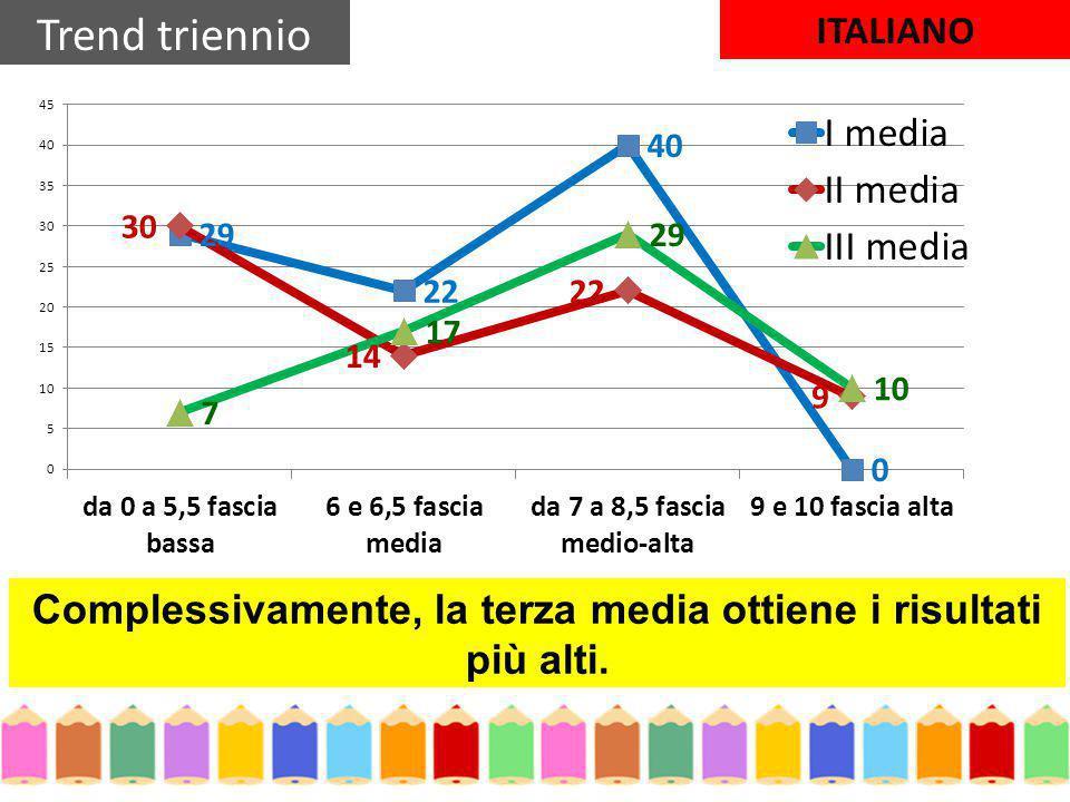 Complessivamente, la terza media ottiene i risultati più alti. Trend triennio ITALIANO