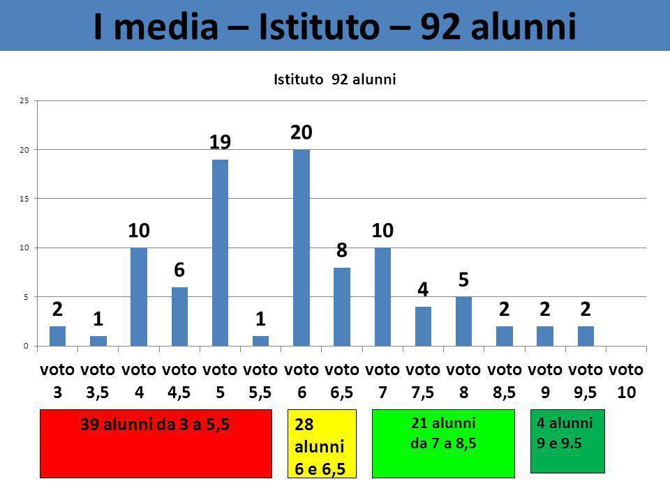 I media – Istituto – 92 alunni 4 alunni 9 e 9.5 39 alunni da 3 a 5,528 alunni 6 e 6,5 21 alunni da 7 a 8,5