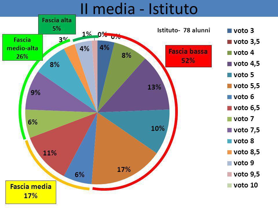 II media - Istituto Fascia bassa 52% Fascia alta 5% Fascia media 17% Fascia medio-alta 26%