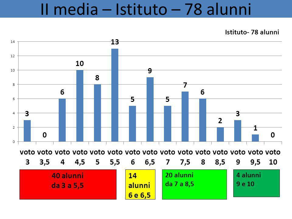 II media – Istituto – 78 alunni 4 alunni 9 e 10 40 alunni da 3 a 5,5 14 alunni 6 e 6,5 20 alunni da 7 a 8,5