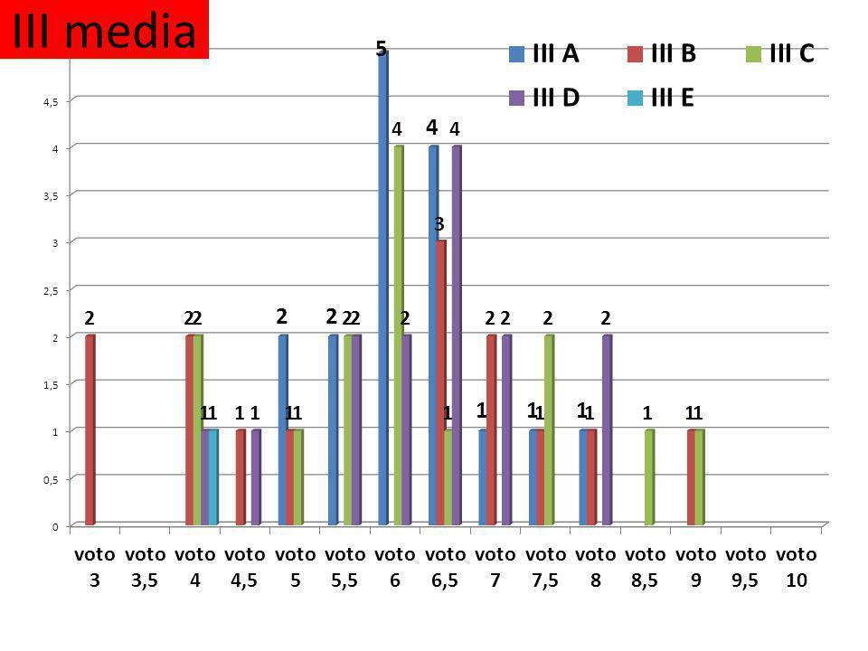 III media