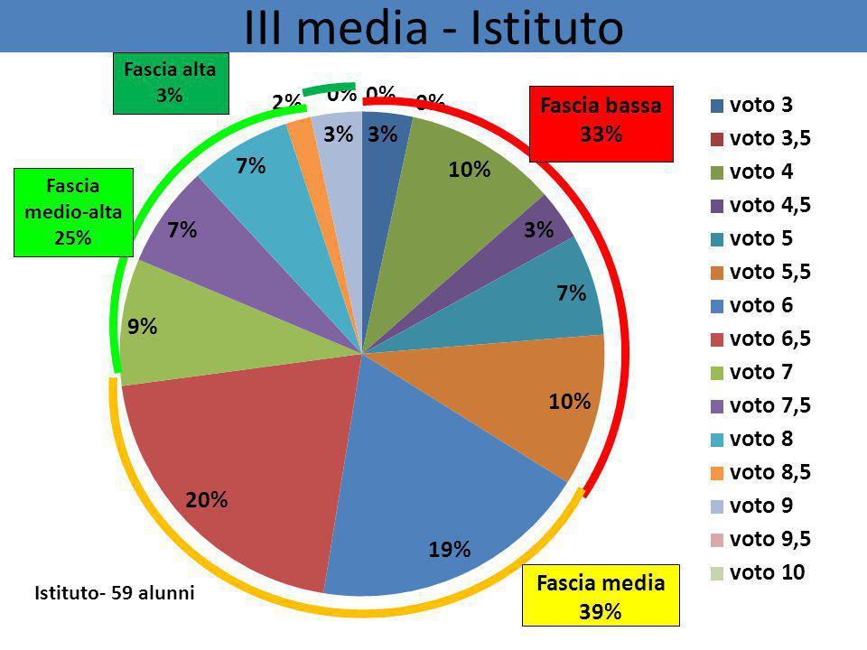 III media - Istituto Fascia bassa 33% Fascia alta 3% Fascia media 39% Fascia medio-alta 25%