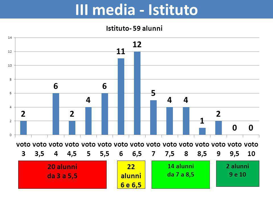 III media - Istituto 2 alunni 9 e 10 20 alunni da 3 a 5,5 22 alunni 6 e 6,5 14 alunni da 7 a 8,5