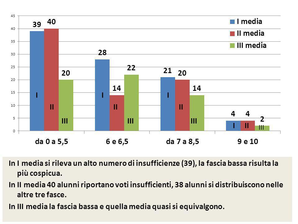In I media si rileva un alto numero di insufficienze (39), la fascia bassa risulta la più cospicua.
