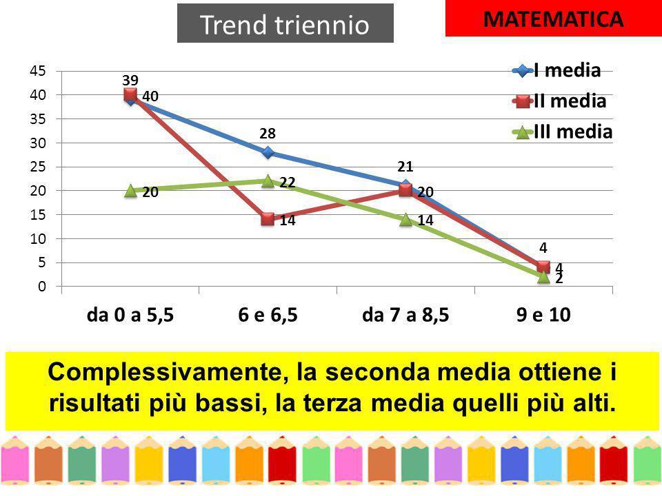 Complessivamente, la seconda media ottiene i risultati più bassi, la terza media quelli più alti.