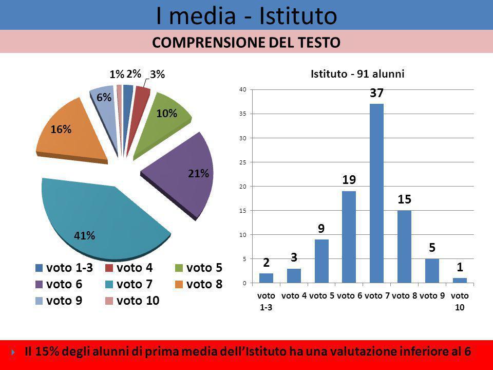 I media - Istituto  Il 15% degli alunni di prima media dell'Istituto ha una valutazione inferiore al 6 COMPRENSIONE DEL TESTO