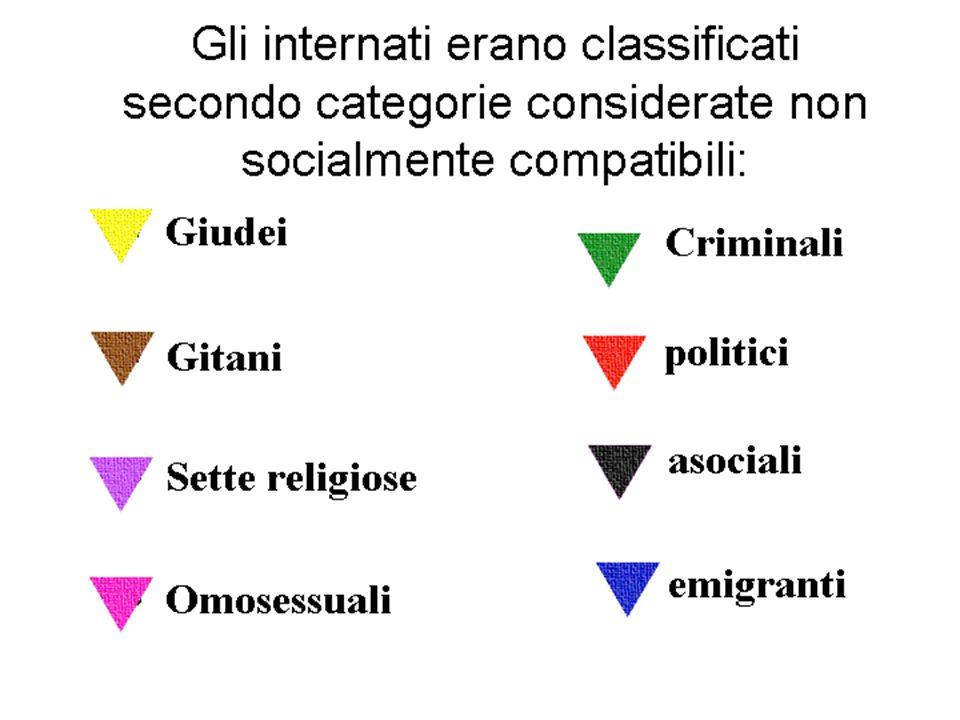 Gli internati erano classificati secondo categorie considerate non socialmente compatibili: Giudei Gitani Sette religiose Omosessuali Criminali politi