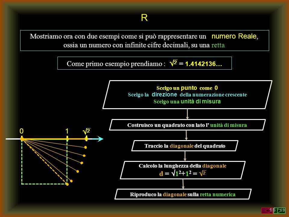 R Mostriamo ora con due esempi come si può rappresentare un numero Reale, ossia un numero con infinite cifre decimali, su una retta Come primo esempio