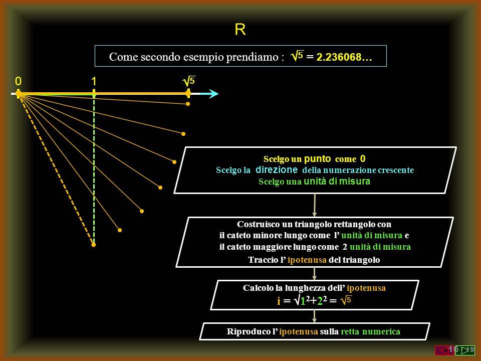 R Come secondo esempio prendiamo :  = 2.236068… Scelgo un punto come 0 Scelgo la direzione della numerazione crescente Scelgo una unità di misura 01
