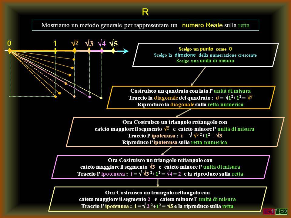 44 R Mostriamo un metodo generale per rappresentare un numero Reale sulla retta Scelgo un punto come 0 Scelgo la direzione della numerazione crescen