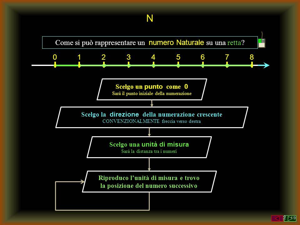 Z Come si può rappresentare un numero Relativo su una retta.
