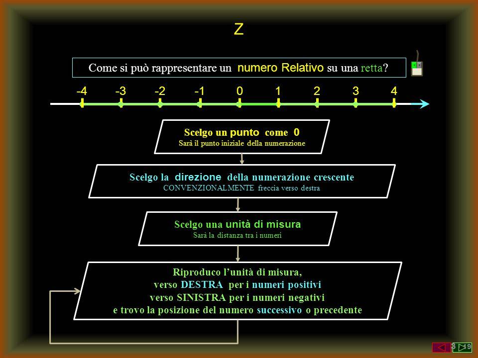 Z Come si può rappresentare un numero Relativo su una retta? Scelgo un punto come 0 Sarà il punto iniziale della numerazione 0 Scelgo la direzione del
