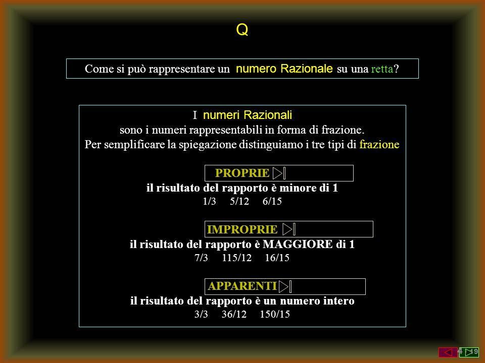 Q Come si può rappresentare un numero Razionale su una retta? I numeri Razionali sono i numeri rappresentabili in forma di frazione. Per semplificare