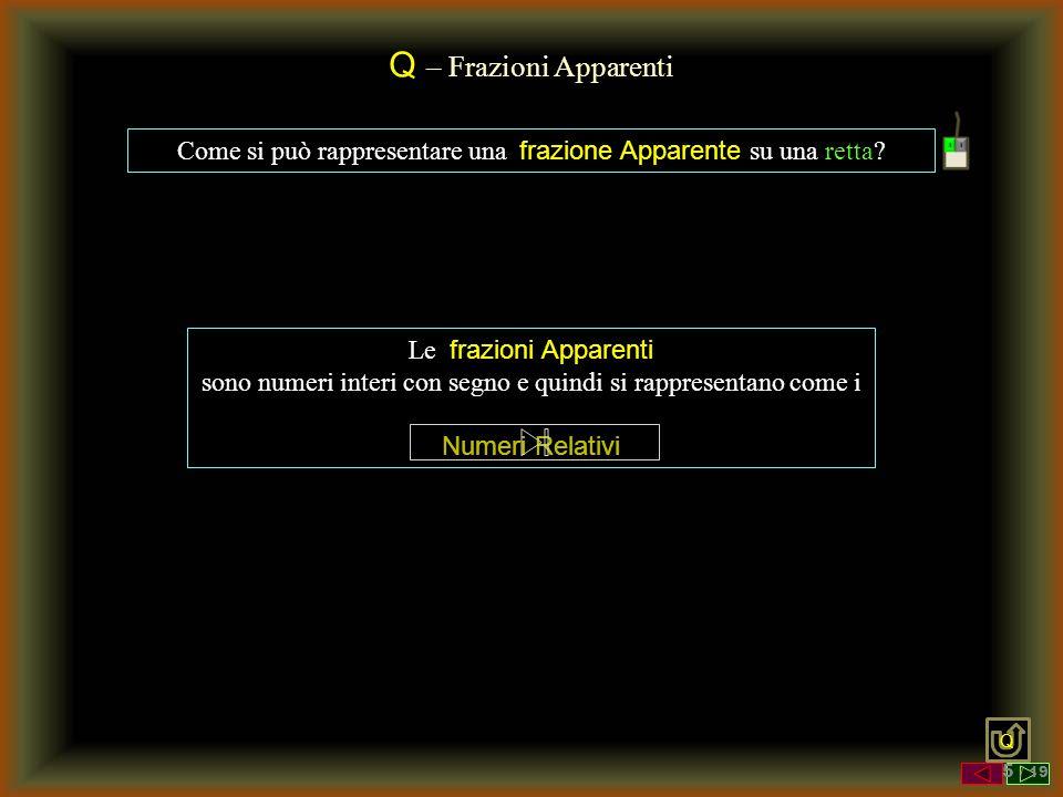 Q – Frazioni Apparenti Come si può rappresentare una frazione Apparente su una retta? Le frazioni Apparenti sono numeri interi con segno e quindi si r