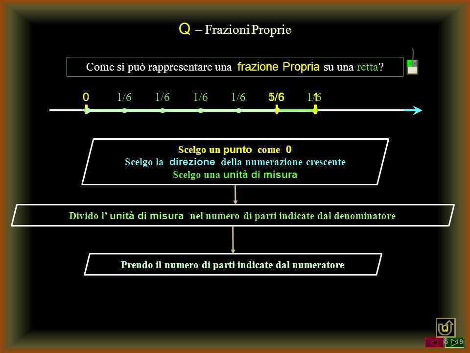 Q – Frazioni Proprie Come si può rappresentare una frazione Propria su una retta? Scelgo un punto come 0 Scelgo la direzione della numerazione crescen