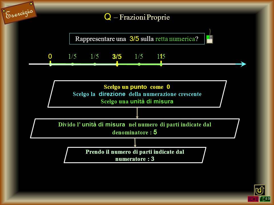 Q – Frazioni Proprie Rappresentare una 3/5 sulla retta numerica? Scelgo un punto come 0 Scelgo la direzione della numerazione crescente Scelgo una uni