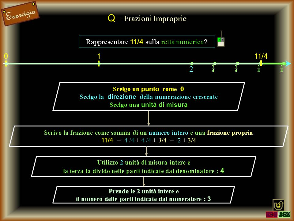 Q – Frazioni Improprie Rappresentare 11/4 sulla retta numerica? Scelgo un punto come 0 Scelgo la direzione della numerazione crescente Scelgo una unit