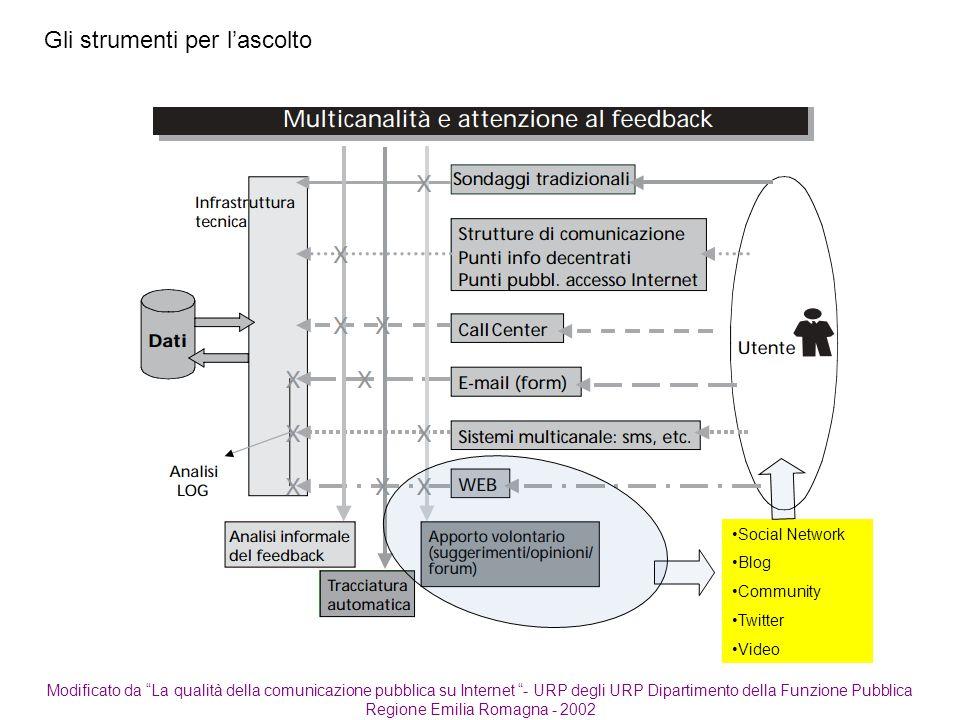 """Modificato da """"La qualità della comunicazione pubblica su Internet """"- URP degli URP Dipartimento della Funzione Pubblica Regione Emilia Romagna - 2002"""