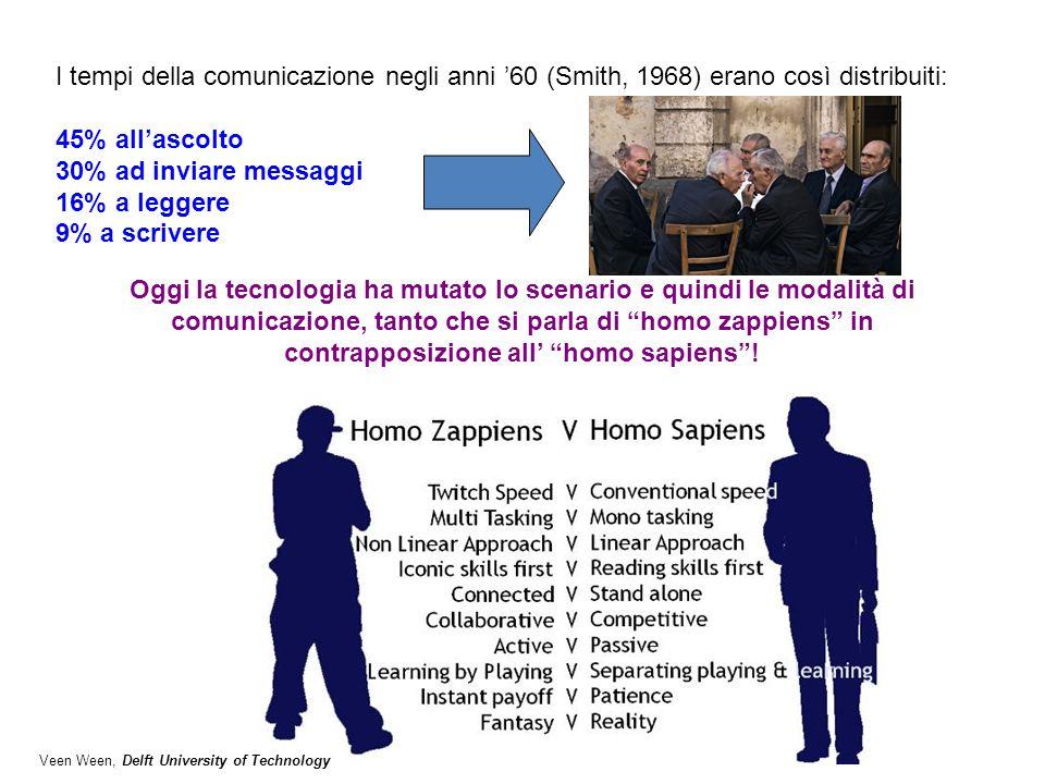 I tempi della comunicazione negli anni '60 (Smith, 1968) erano così distribuiti: 45% all'ascolto 30% ad inviare messaggi 16% a leggere 9% a scrivere O