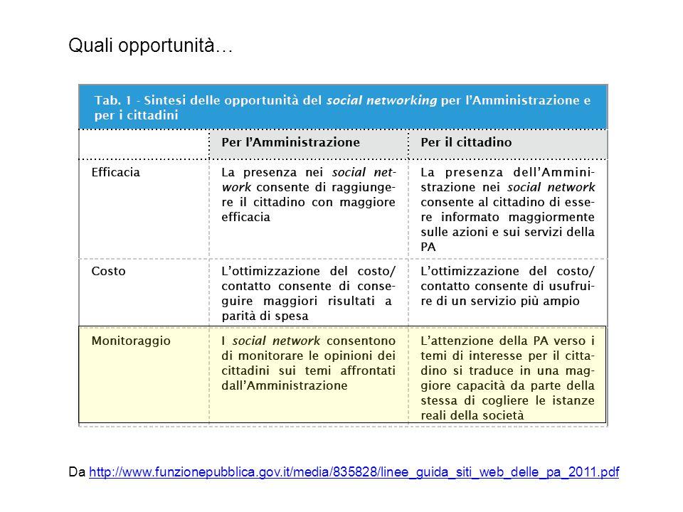 Da http://www.funzionepubblica.gov.it/media/835828/linee_guida_siti_web_delle_pa_2011.pdfhttp://www.funzionepubblica.gov.it/media/835828/linee_guida_s