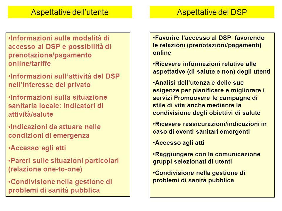 Aspettative del DSP Informazioni sulle modalità di accesso al DSP e possibilità di prenotazione/pagamento online/tariffe Informazioni sull'attività de