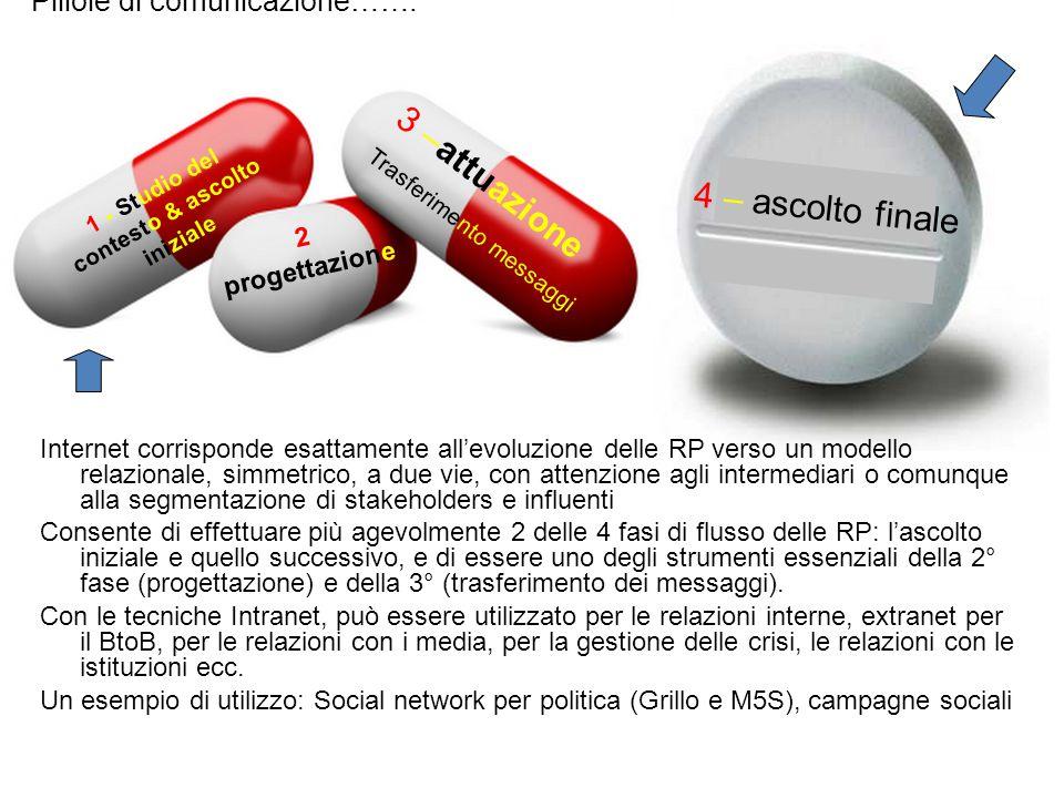 1 - Studio del contesto & ascolto iniziale 2 progettazione 3 –attuazione Trasferimento messaggi 4 – ascolto finale Pillole di comunicazione……. Interne