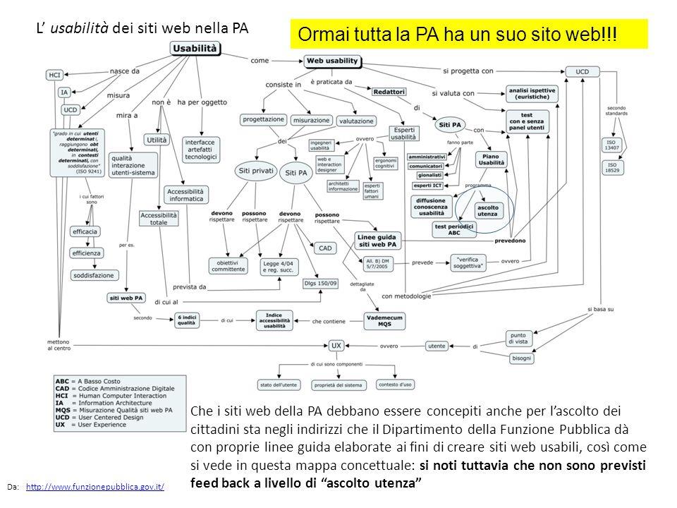L' usabilità dei siti web nella PA Da: http://www.funzionepubblica.gov.it/http://www.funzionepubblica.gov.it/ Che i siti web della PA debbano essere c