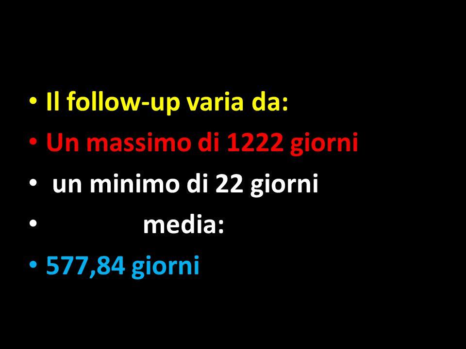 Il follow-up varia da: Un massimo di 1222 giorni un minimo di 22 giorni media: 577,84 giorni