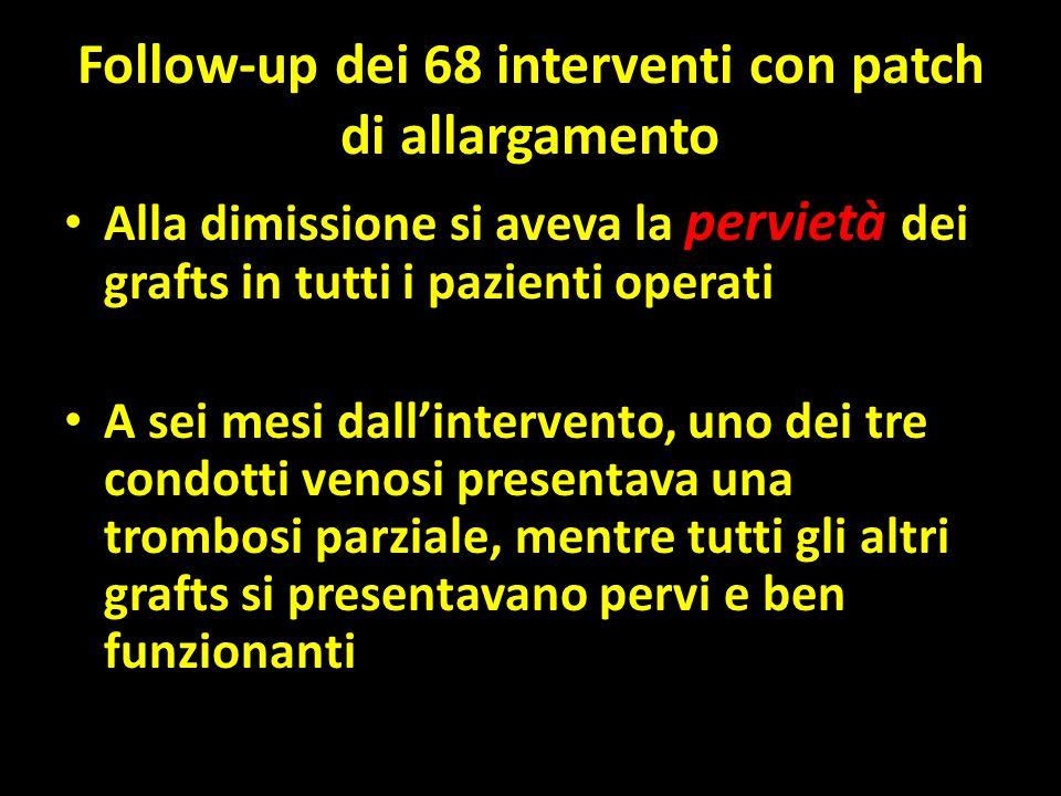 Follow-up dei 68 interventi con patch di allargamento Alla dimissione si aveva la pervietà dei grafts in tutti i pazienti operati A sei mesi dall'intervento, uno dei tre condotti venosi presentava una trombosi parziale, mentre tutti gli altri grafts si presentavano pervi e ben funzionanti