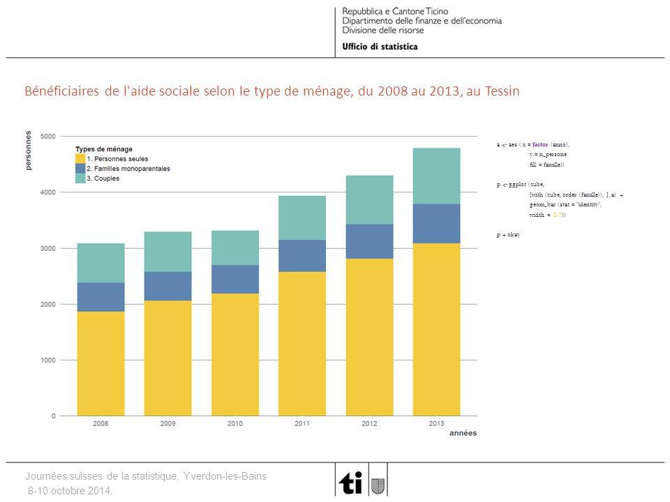 Journées suisses de la statistique, Yverdon-les-Bains 8-10 octobre 2014. Bénéficiaires de l'aide sociale selon le type de ménage, du 2008 au 2013, au