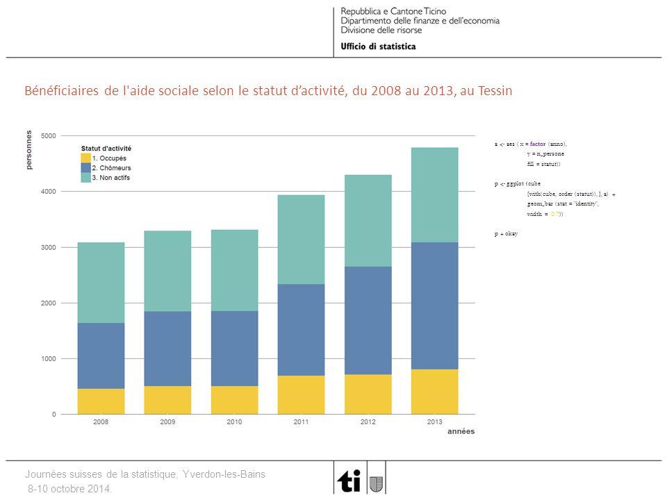 Journées suisses de la statistique, Yverdon-les-Bains 8-10 octobre 2014. Bénéficiaires de l'aide sociale selon le statut d'activité, du 2008 au 2013,