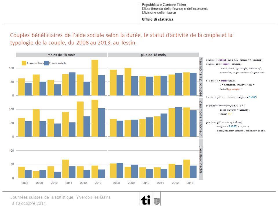Journées suisses de la statistique, Yverdon-les-Bains 8-10 octobre 2014. Couples bénéficiaires de l'aide sociale selon la durée, le statut d'activité