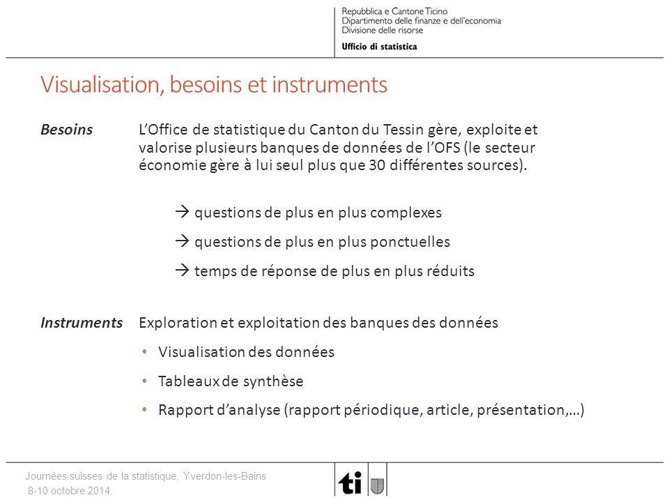 Journées suisses de la statistique, Yverdon-les-Bains 8-10 octobre 2014. Visualisation, besoins et instruments BesoinsL'Office de statistique du Canto