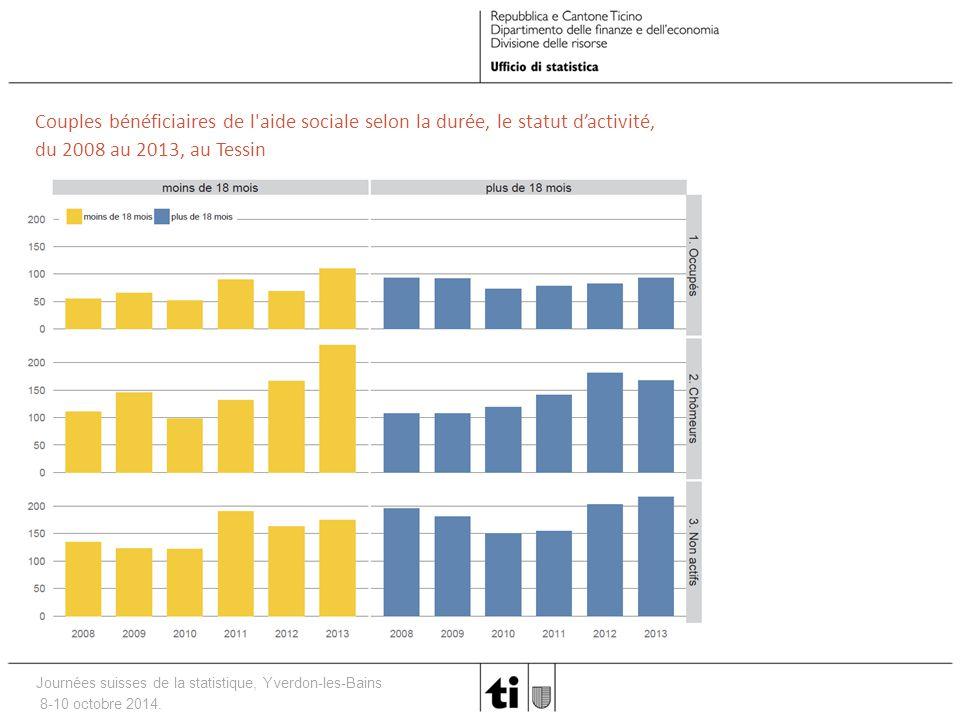 Journées suisses de la statistique, Yverdon-les-Bains 8-10 octobre 2014. Couples bénéficiaires de l'aide sociale selon la durée, le statut d'activité,