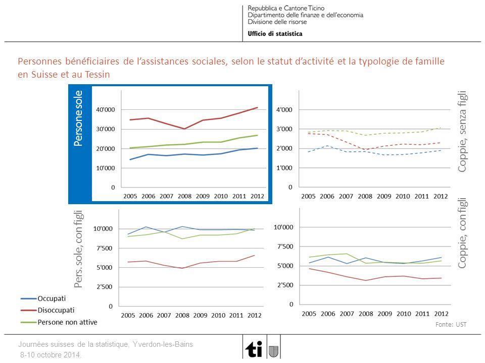 Journées suisses de la statistique, Yverdon-les-Bains 8-10 octobre 2014. Personnes bénéficiaires de l'assistances sociales, selon le statut d'activité