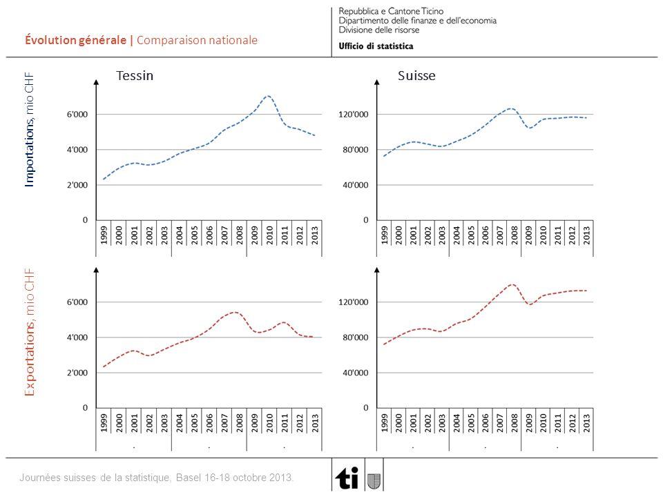 Journées suisses de la statistique, Basel 16-18 octobre 2013.