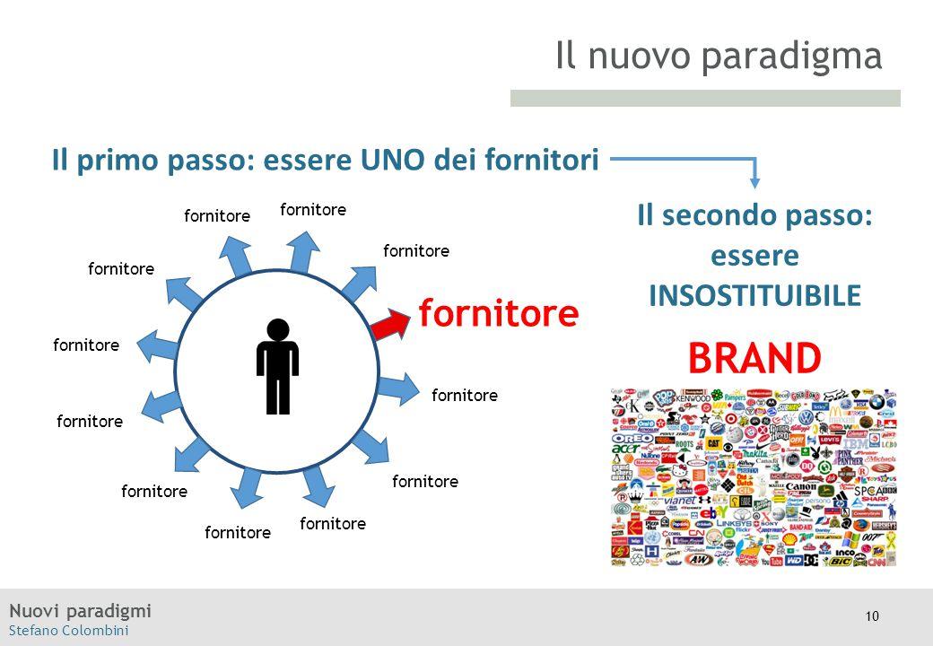 Nuovi paradigmi Stefano Colombini Moodle Il primo passo: essere UNO dei fornitori Il nuovo paradigma fornitore Il secondo passo: essere INSOSTITUIBILE