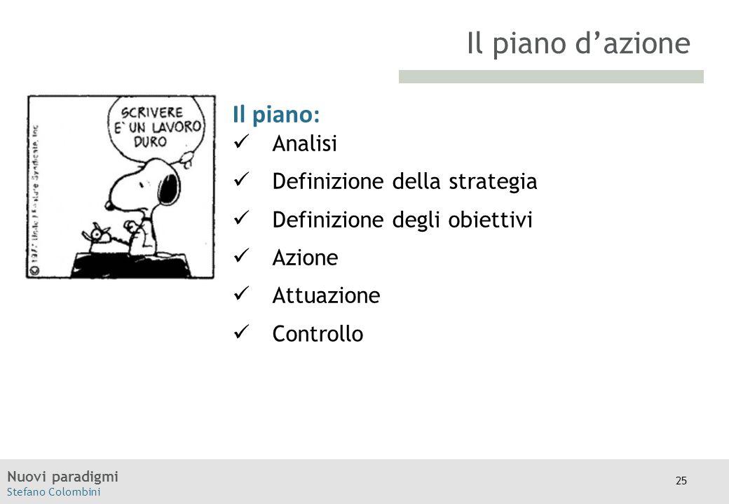 Nuovi paradigmi Stefano Colombini TITOLO Il piano: Analisi Definizione della strategia Definizione degli obiettivi Azione Attuazione Controllo Il pian