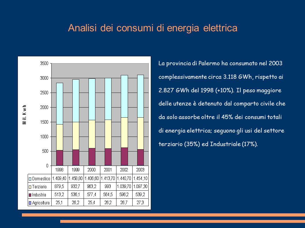 Analisi dei consumi di energia elettrica La provincia di Palermo ha consumato nel 2003 complessivamente circa 3.118 GWh, rispetto ai 2.827 GWh del 1998 (+10%).