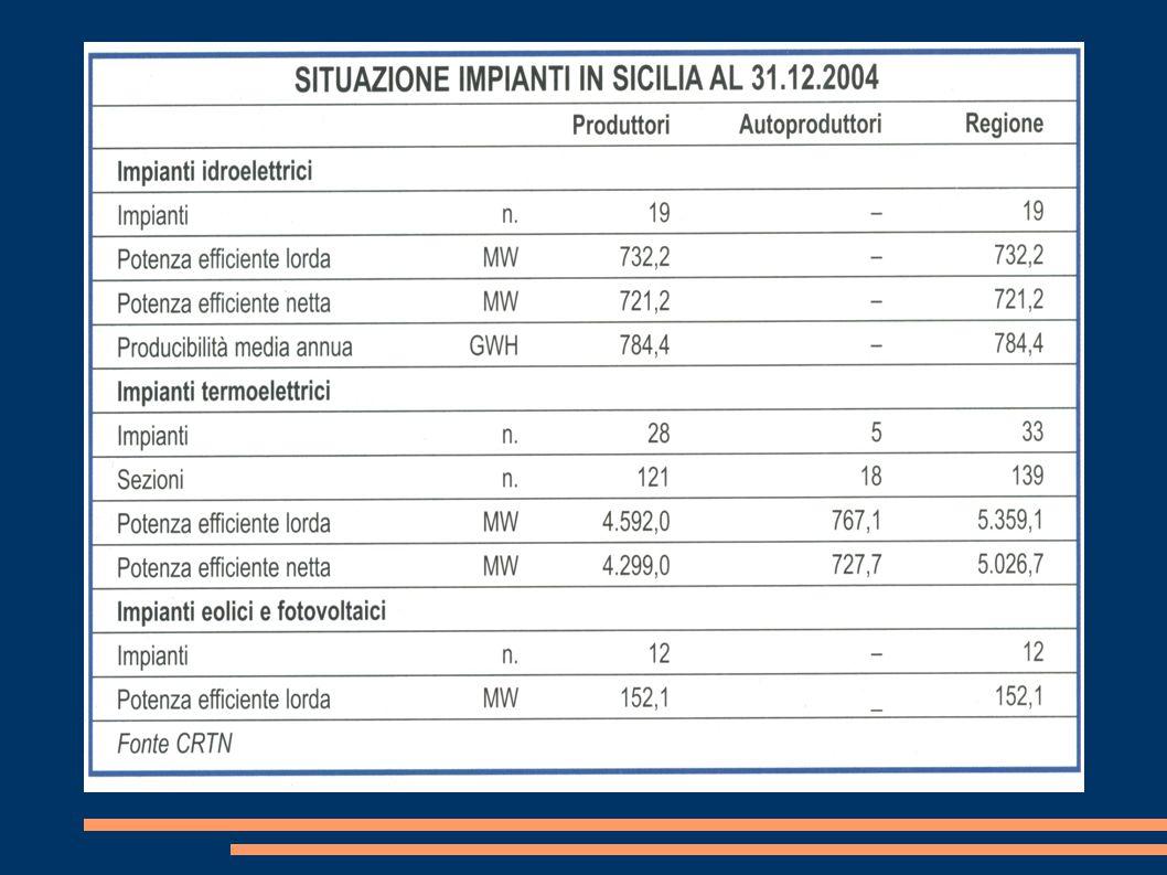 CENTRALE TERMOELETTRICA DI TERMINI IMERESE (Palermo) CARATTERISTICHE TECNICHE: Superficie occupata:326.000 mq Potenzialità: 1210 MW L'impianto si compone di: unità termoelettriche a vapore (n°3 X 110MW) unità termoelettriche a vapore (n°2 X 320MW) unità turbogas (n°2 X 120MW) Consumo di combustibile: unità da 110 MW (consumo 26,5 T/h) unità da 320 MW (consumo 67 T/h gasolio e 80.000 Nmc/h di gas naturale)