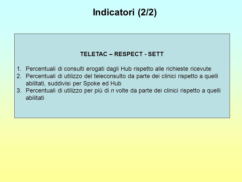 TELETAC – RESPECT - SETT 1.Percentuali di consulti erogati dagli Hub rispetto alle richieste ricevute 2.Percentuali di utilizzo del teleconsulto da pa