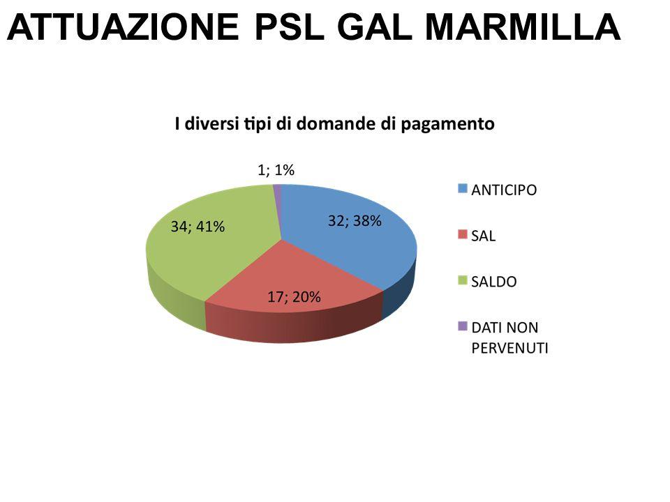ATTUAZIONE PSL GAL MARMILLA