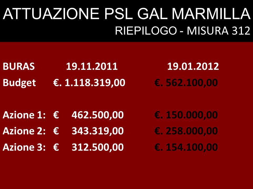 ATTUAZIONE PSL GAL MARMILLA RIEPILOGO - MISURA 312 BURAS19.11.201119.01.2012 Budget€. 1.118.319,00€. 562.100,00 Azione 1: € 462.500,00€. 150.000,00 Az