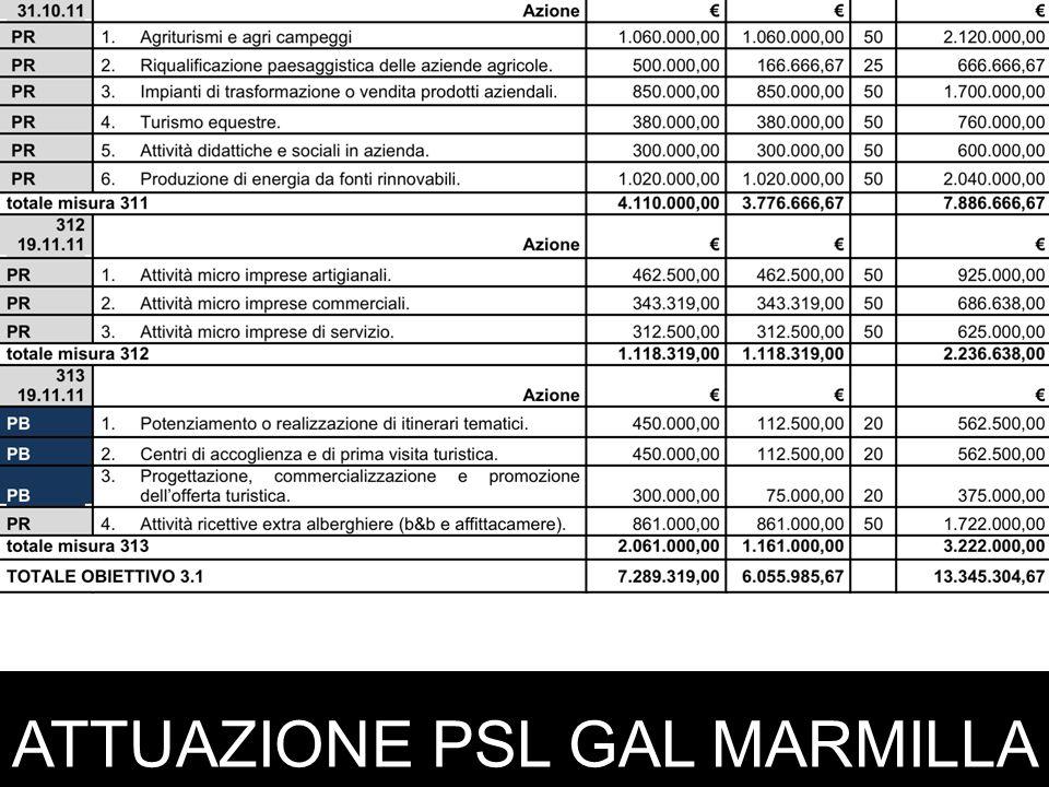ATTUAZIONE PSL GAL MARMILLA L'ANIMAZIONE DELLA MISURA 311 GAL PUBBLICO (1) SOCI GAL (1) INCON GAL (7) villamarlaconigonnostramatzaturribaradilialesgesturi GAL TECNICO (1) Pervenute 136finanziabili 116 Non finanziabili 15non ammissibili 5 (2)