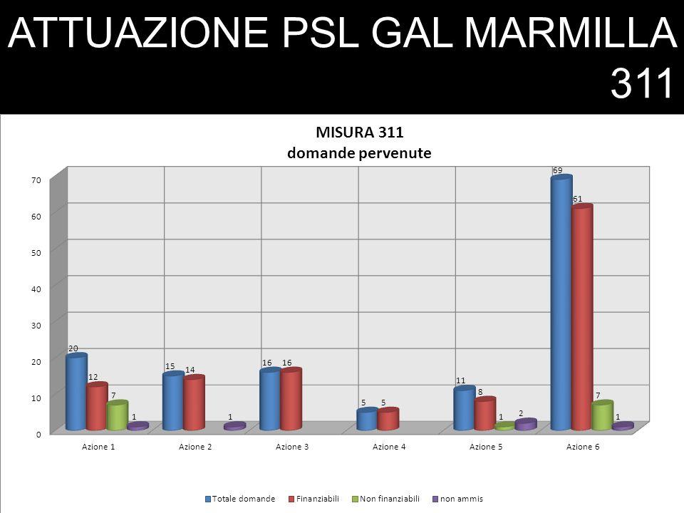 ATTUAZIONE PSL GAL MARMILLA 311 LA