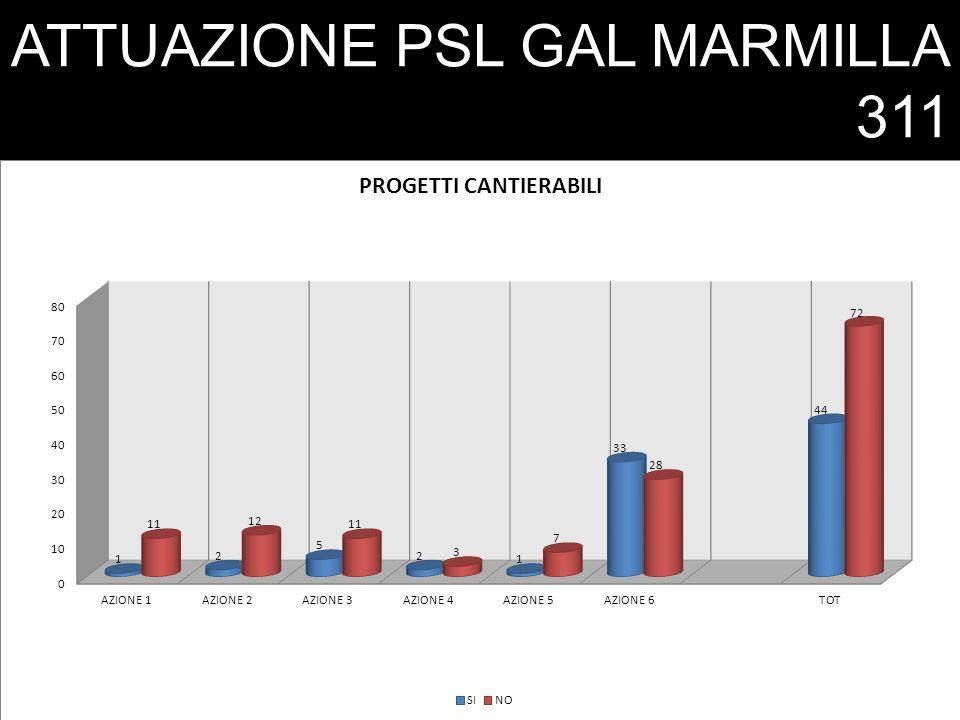 ATTUAZIONE PSL GAL MARMILLA RIEPILOGO - MISURA 311 BURAS31.10.201119.01.2012 Budget€.